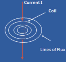 Coil Carrying Current