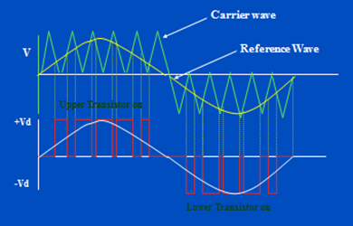 Pulse Width modulation waves for 1 Phase